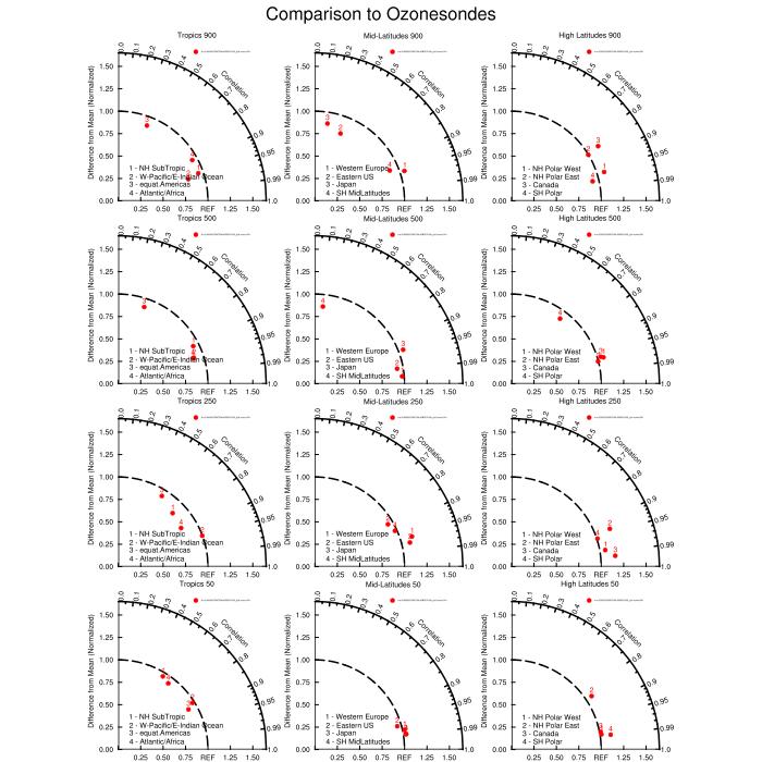 amwg diagnostic plots CDI Diagram nh polar west plot plot plot